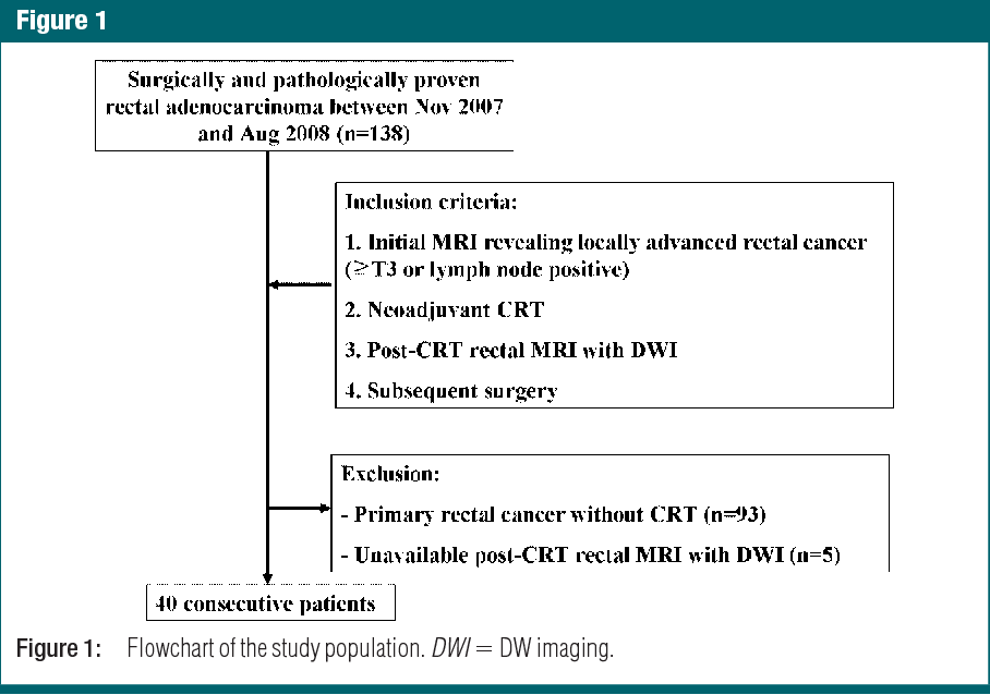 Locally Advanced Rectal Cancer Added Value Of Diffusion Weighted Mr Imaging In The Evaluation Of Tumor Response To Neoadjuvant Chemo And Radiation Therapy Semantic Scholar