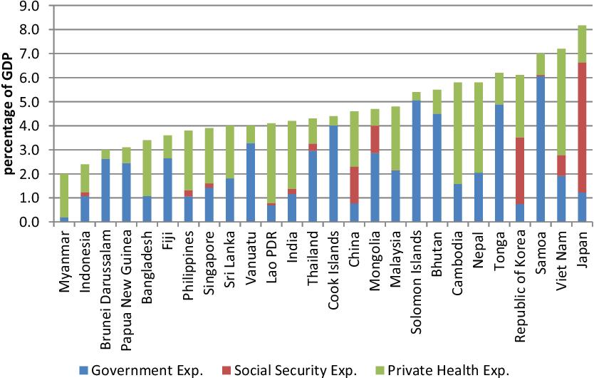 Health Care Financing In Asia Semantic Scholar