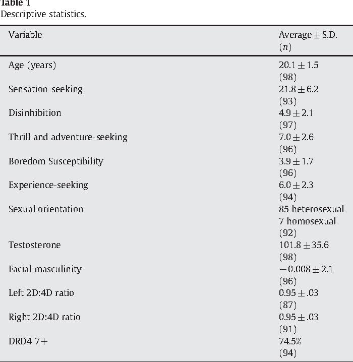 Testosterone exposure, dopaminergic reward, and sensation