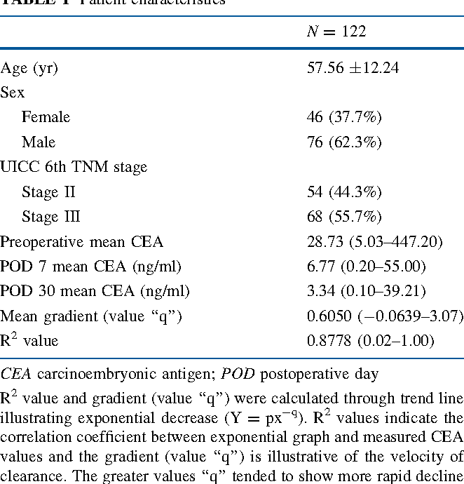 Table 1 From Prognostic Value Of Postoperative Cea Clearance In Rectal Cancer Patients With High Preoperative Cea Levels Semantic Scholar