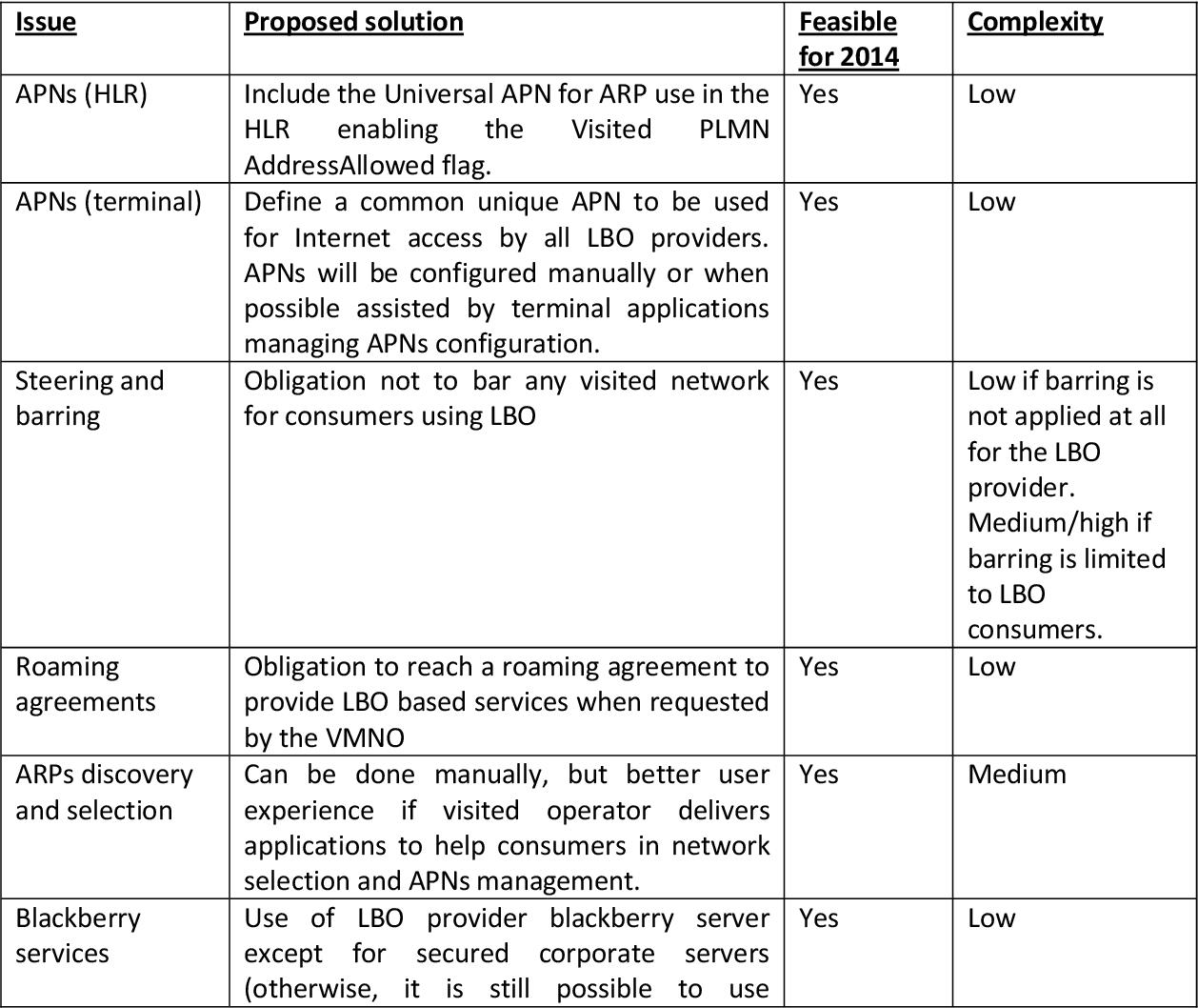 Table 2 from ROAMING REGULATION - CHOICE OFDECOUPLING METHOD