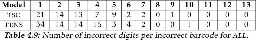 table 4.9