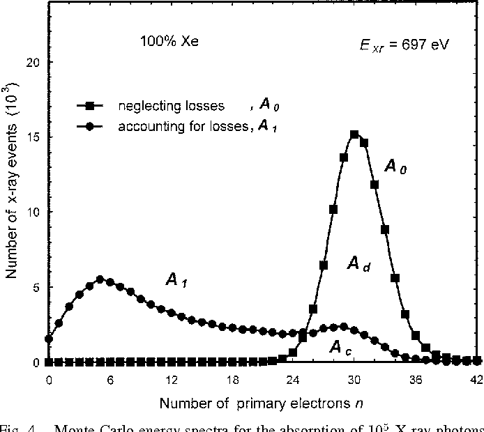 Figure 4 from Xenon-neon gas proportional-scintillation