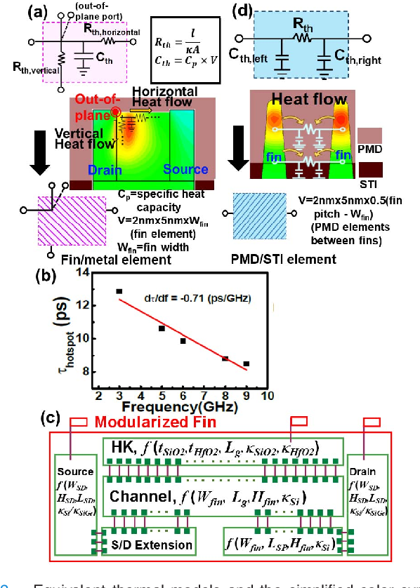 Thermal SPICE Modeling of FinFET and BEOL Considering