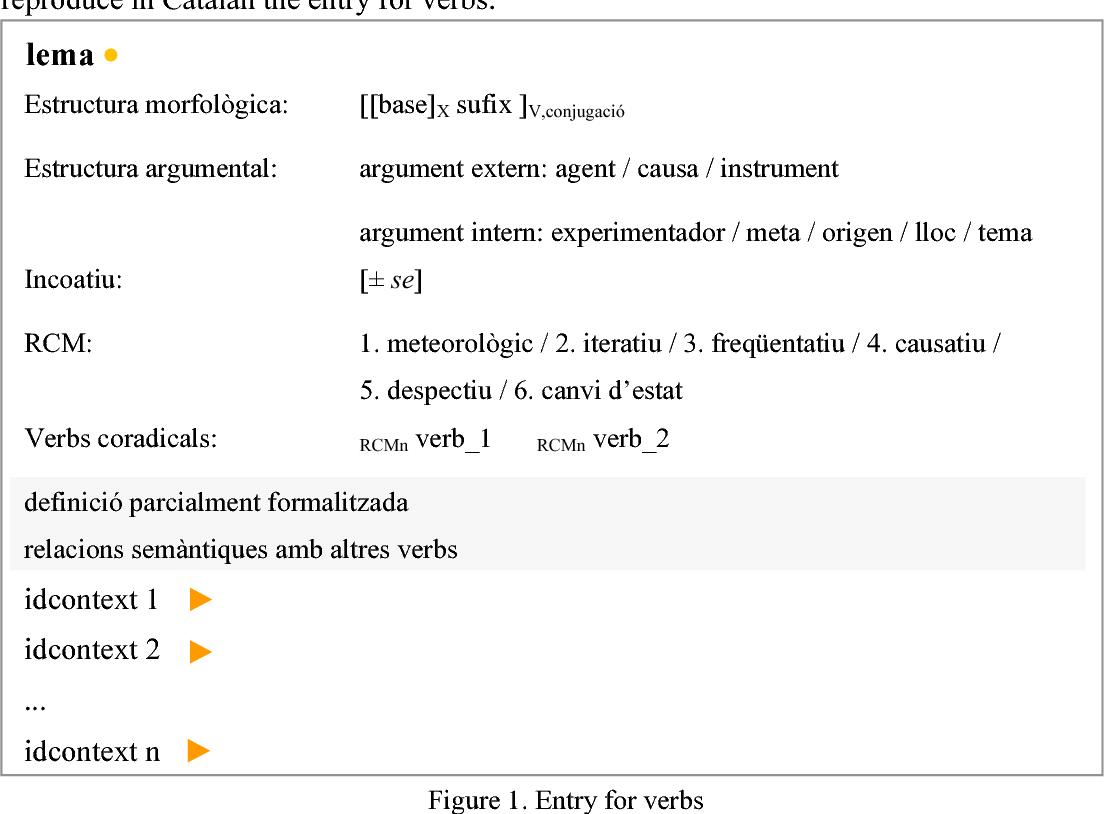 Pdf A Digital Dictionary Of Catalan Derivational Affixes