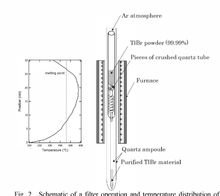 Figure 2 From Characterization Of Thallium Bromide Crystals