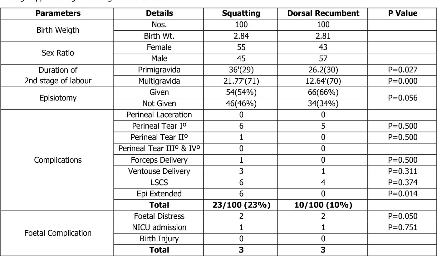 PDF] COMPARATIVE STUDY OF SQUATTING POSITION VS DORSAL