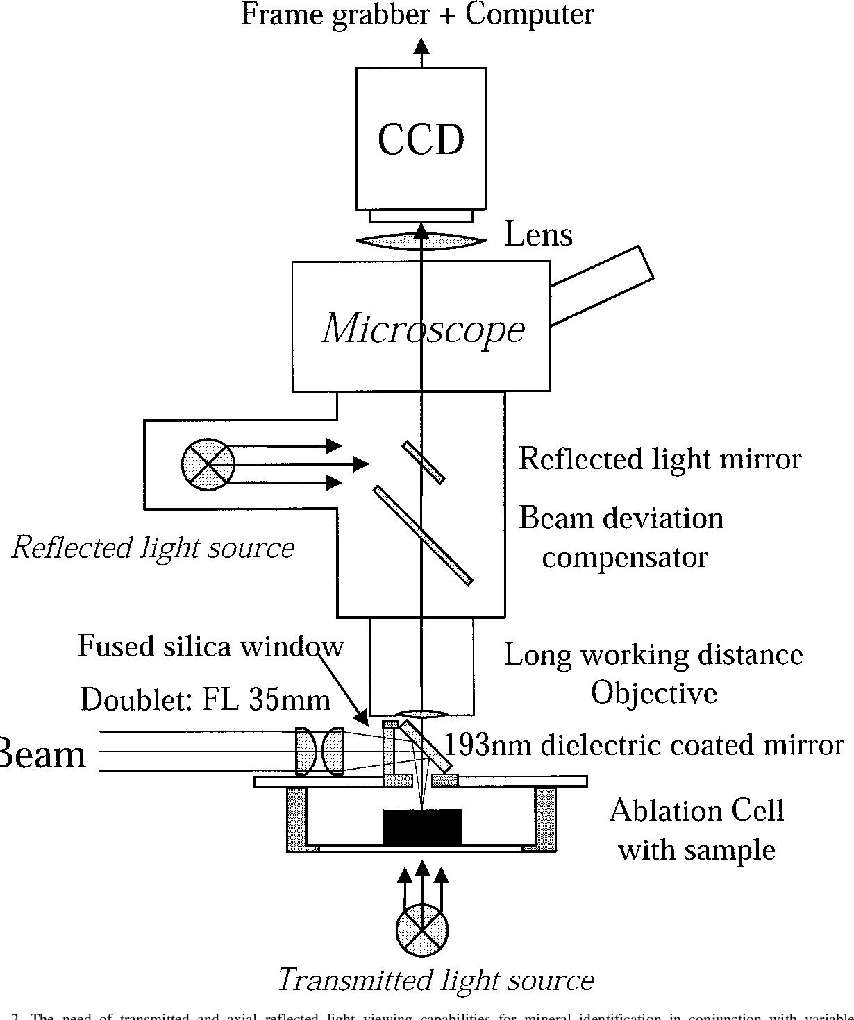 In situ rutiel u-PB dating door laser ablatie-MC-ICP MS