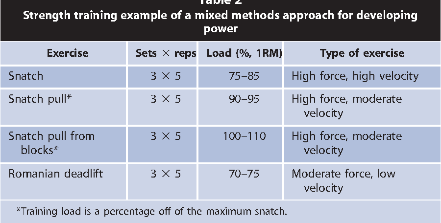 PDF] Training Principles for Power - Semantic Scholar