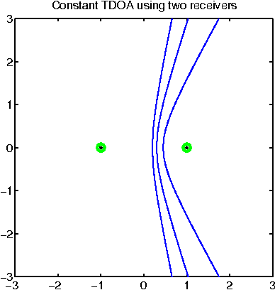 Positioning using time-difference of arrival measurements