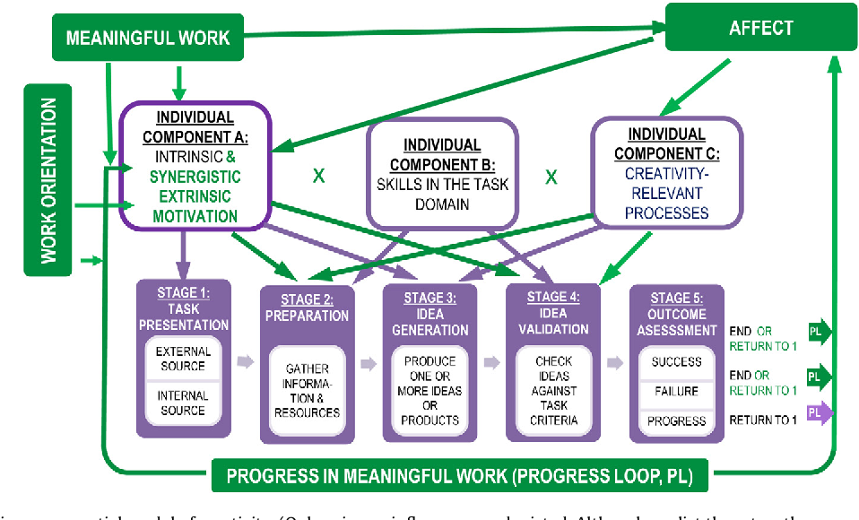 The dynamic componential model of creativity and innovation