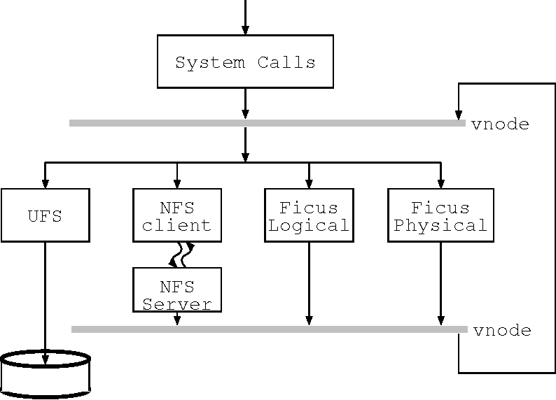 PDF] Implementation of the Ficus Replicated File System