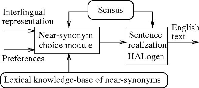 PDF] Near-synonym choice in natural language generation