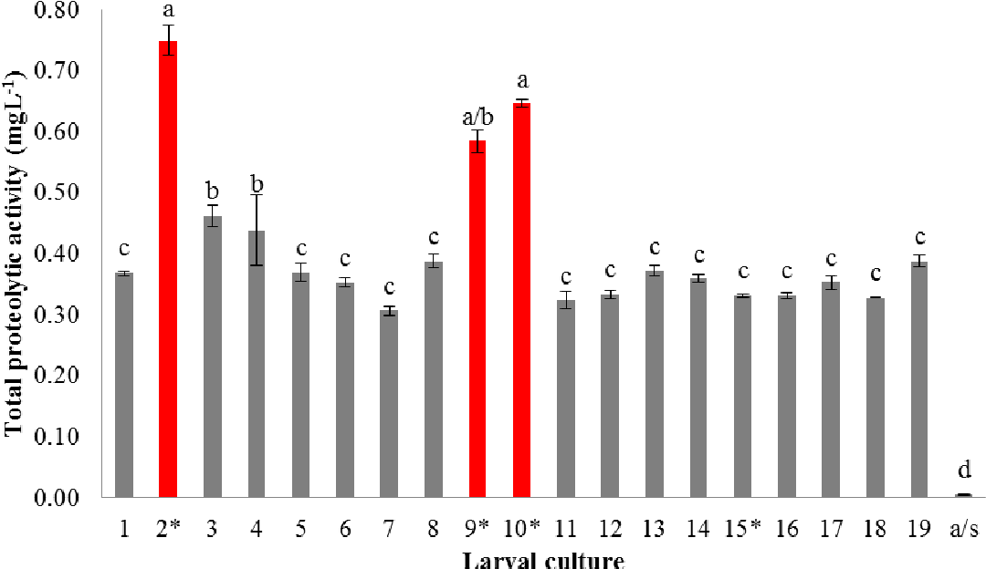 figure 4-7