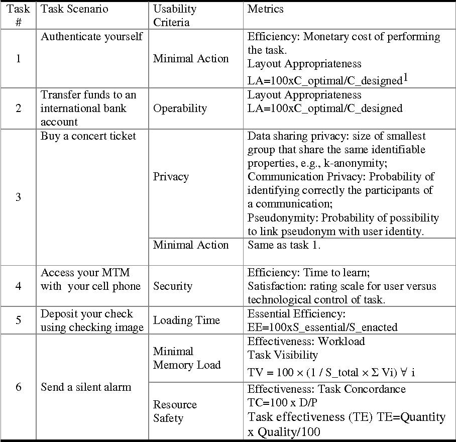 Designing a Trade-Off Between Usability and Security: A