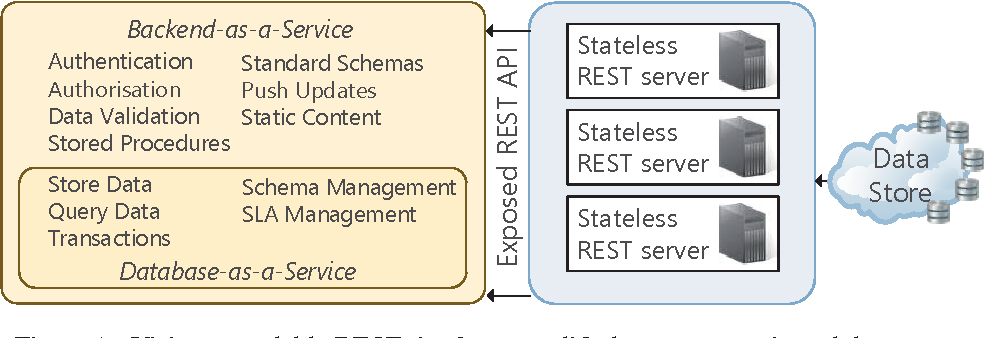 PDF] Towards a Scalable and Unified REST API for Cloud Data