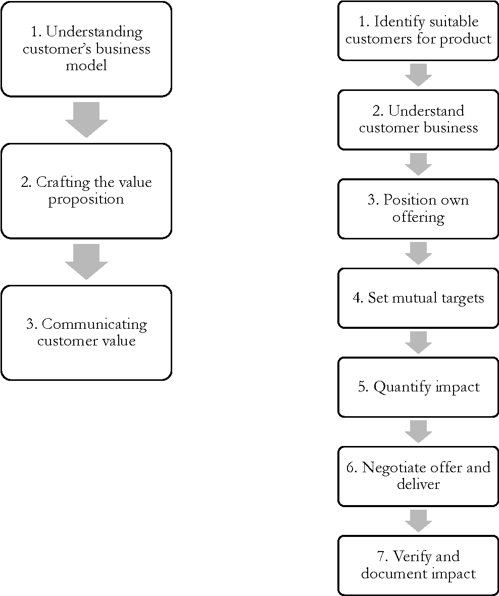 The Effect Of Value Based Selling Activities On Sales Success Semantic Scholar