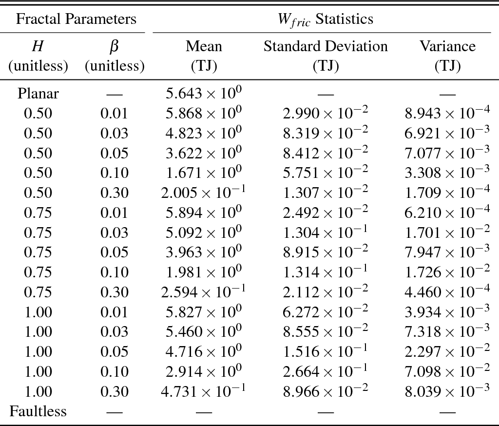 9a06895e5d93 Table 17 from The Work Budget of Rough Faults - Semantic Scholar