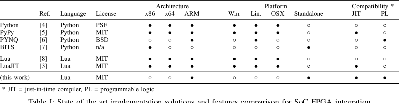 Lynq: A Lightweight Software Layer for Rapid SoC FPGA