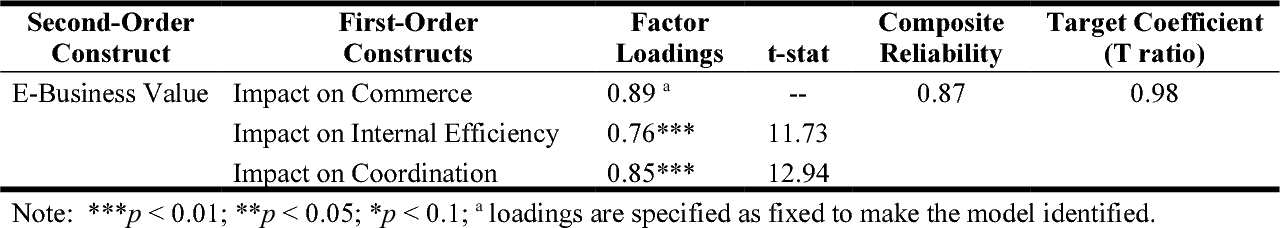 Pdf Assessing Drivers Of E Business Value Results Of A Cross Country Study Semantic Scholar