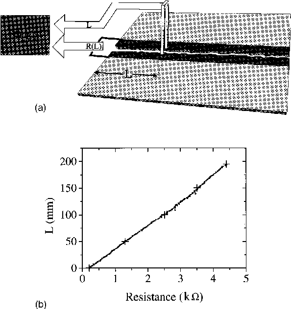 FIG. 2. ~a! Resistance calibration system. An electric contact connecting opposing points of the conductive layer which were separated by the crack, is pulled quasistatically along the crack's path. The resistance, R of the conducive strip is thus measured as a function of the location of the electric contact (L). Inhomogeneities in the conductive layer, as well as deviations of the crack from a straight line, will cause a nonlinear R(L) profile. This profile is used to calibrate the dynamic fracture measurement ~se Fig. 1!. ~b! A typical calibration measurement. The resistance measurements ~squares! are fitted by a fifth-order polynomial ~solid line!. The crosses shown are calibration points obtained by the use of discrete conductive strips, located on the opposite face of the plate, and cut by the crack as it progresses across the plate.