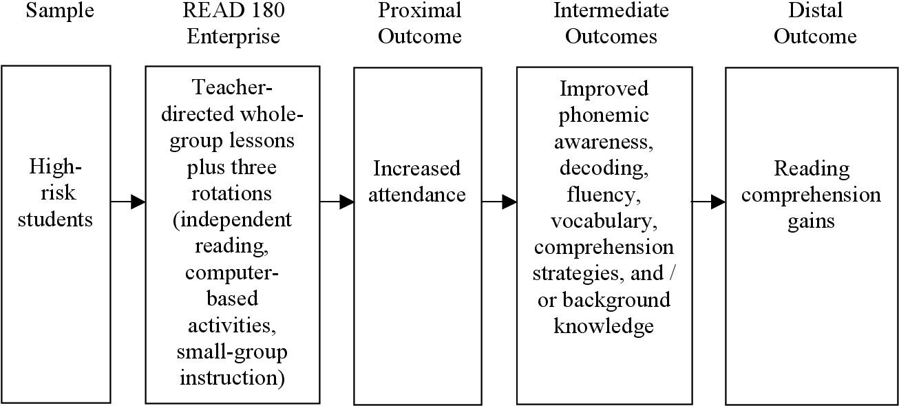PDF] Can a Mixed-Method Literacy Intervention Improve the Reading ...