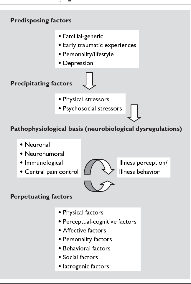 Customizing treatment of chronic fatigue syndrome and