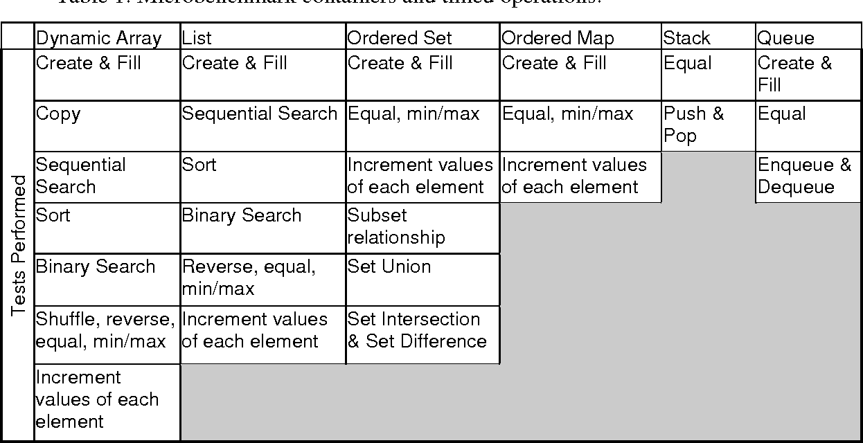 Table 1 from An Empirical Analysis of the Java Collections