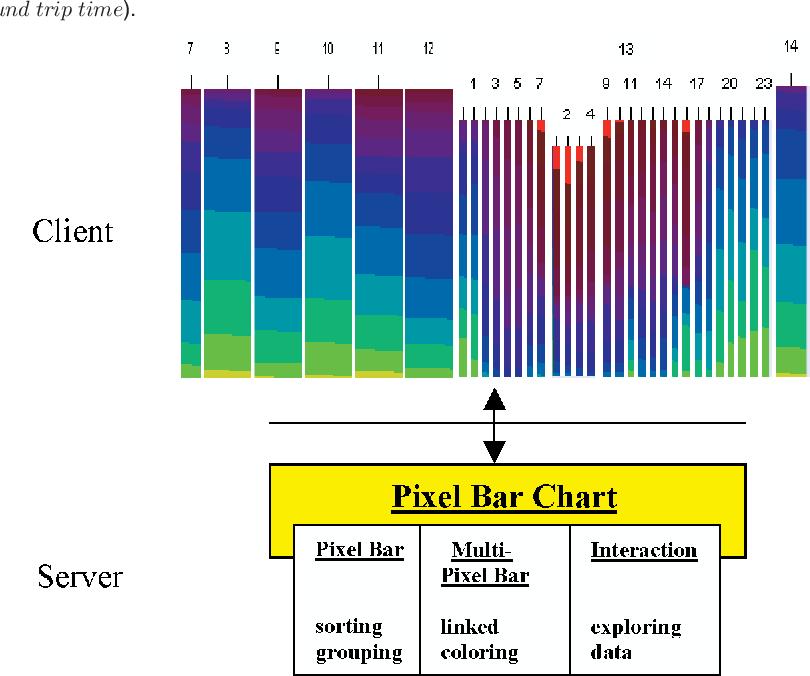 PDF] Hierarchical Pixel Bar Charts - Semantic Scholar