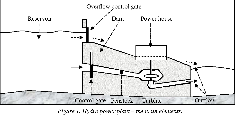 Pdf Design And Implementation Of Real Time Monitoring System Of Water Flow In Hydro Power Plants Using Virtual Instrumentation Software Semantic Scholar