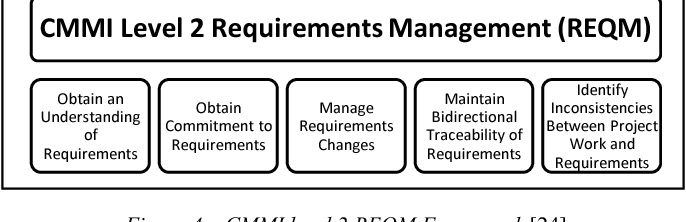 Figure 4 from Requirements Engineering process for Software