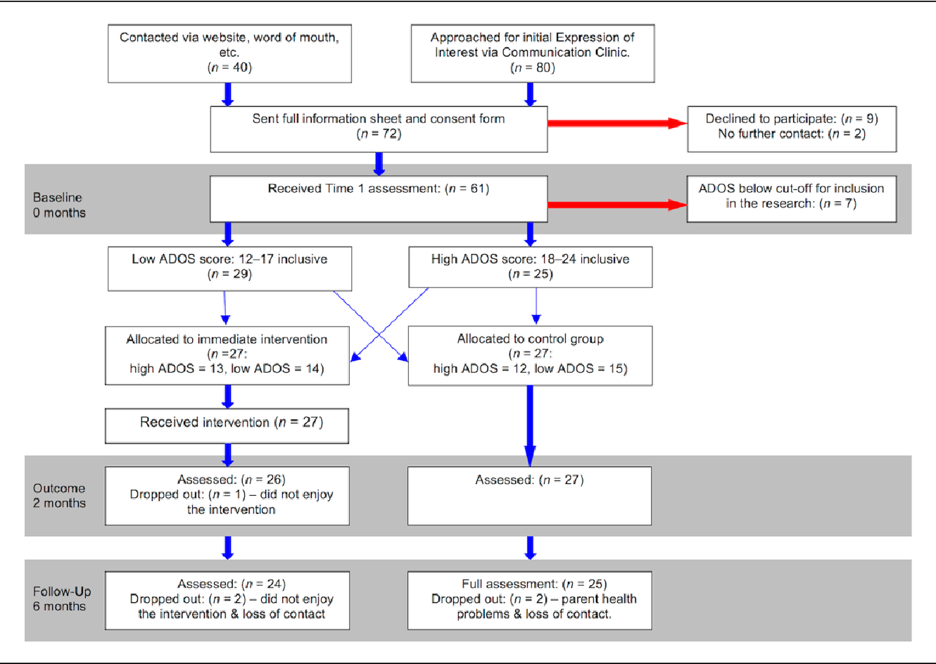 Figure 1 From A Trial Of An Ipad Intervention Targeting Social Communication Skills In Children With Autism Semantic Scholar