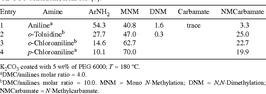 Direct synthesis of N-methylurethanes from primary amines
