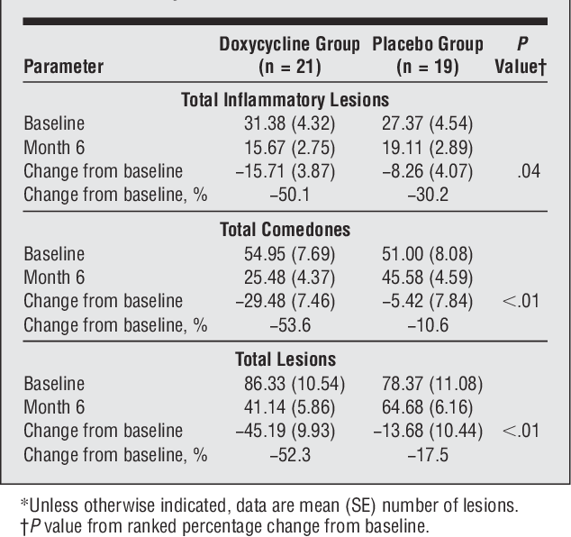 Pdf Effects Of Subantimicrobial Dose Doxycycline In The Treatment Of Moderate Acne Semantic Scholar