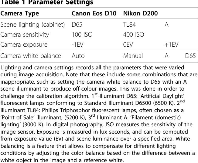 PDF] Automatic colorimetric calibration of human wounds | Semantic ...