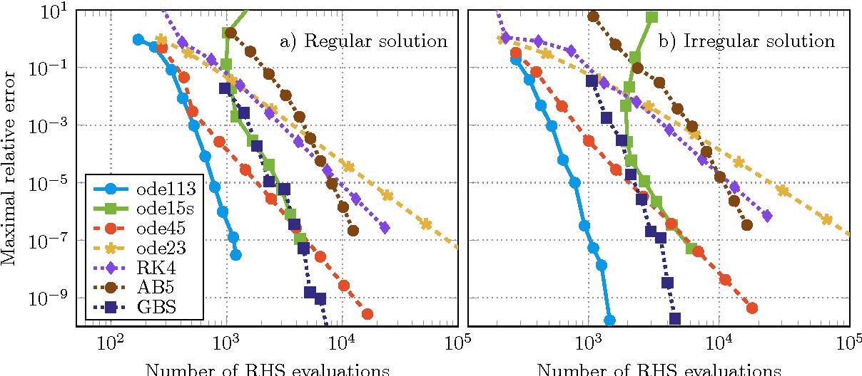 PDF] Numerical solution of the relativistic single-site