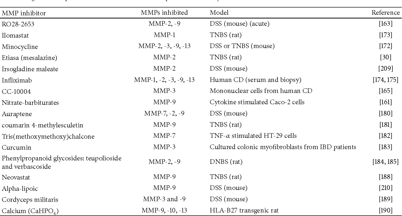 Table 2 from Matrix Metalloproteinases in Inflammatory Bowel