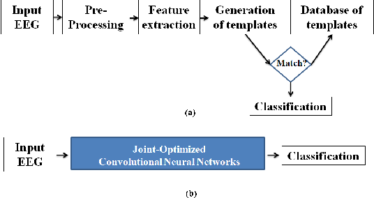 Figure 3 from Resting State EEG-based biometrics for