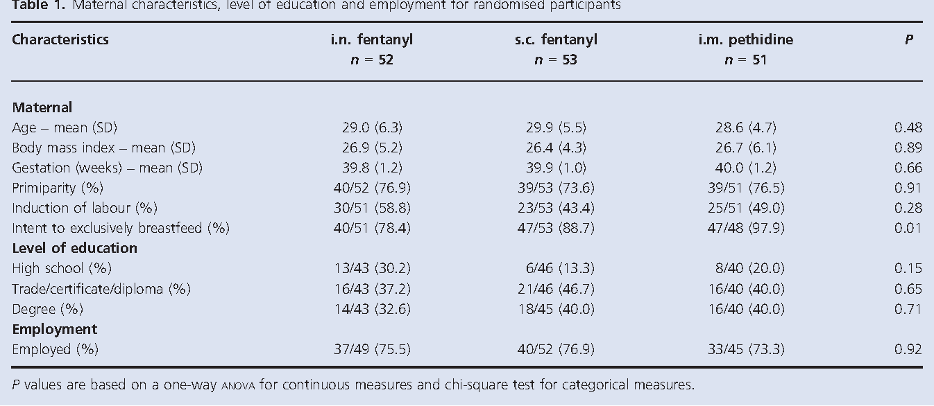 A comparison of fentanyl with pethidine for pain relief