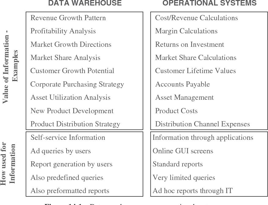 PDF] Data Warehousing Fundamentals for IT Professionals