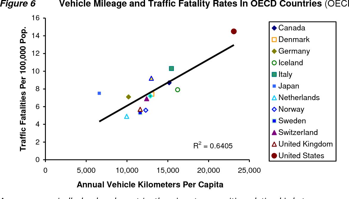 Figure 6 from Safe Travels Evaluating Transportation Demand