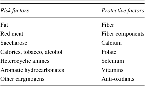 Table I From Diet And Colorectal Cancer Current Evidence For Etiology And Prevention Semantic Scholar