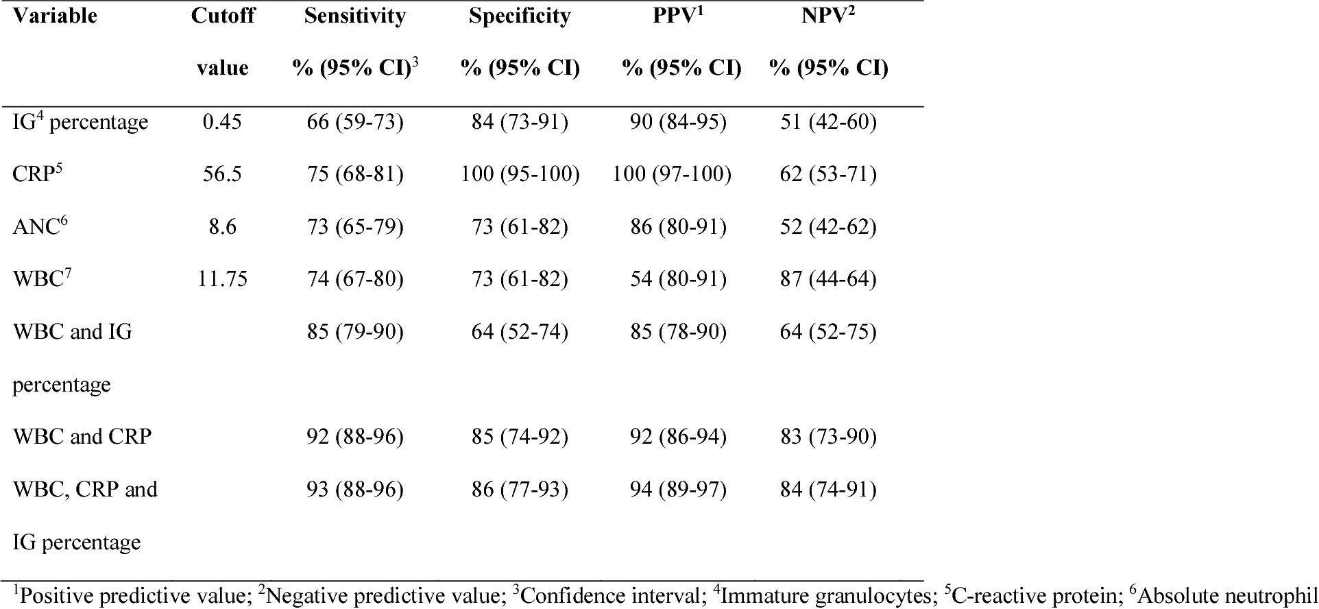 Table 2 from Measurement of Immature Granulocytes (IG