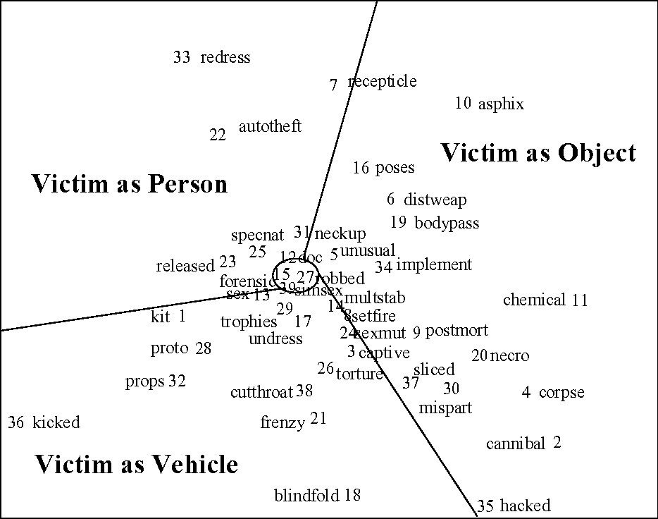 PDF] Offender profiling and criminal differentiation