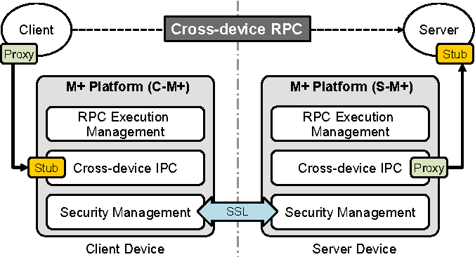 PDF] Client Server Stub Within-device RPC Android Platform
