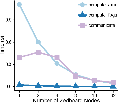 Zedwulf: Power-Performance Tradeoffs of a 32-Node Zynq SoC