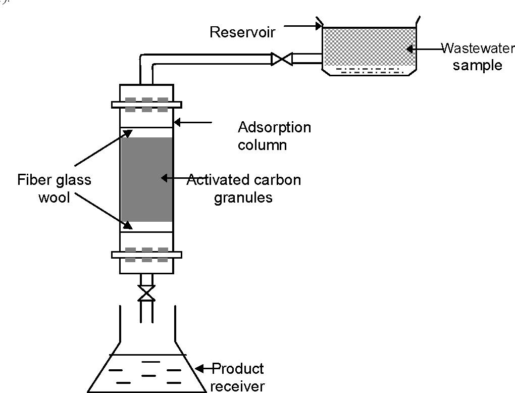 PDF] Adsorption and Treatment of Organic Contaminants using
