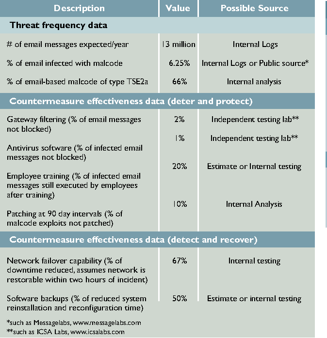 Table 2 From Necessary Measures Metric Driven Information Security