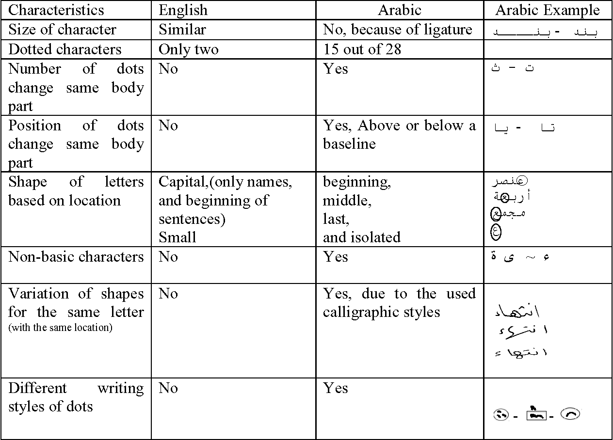 Table 1 from End-Shape Analysis for Automatic Segmentation
