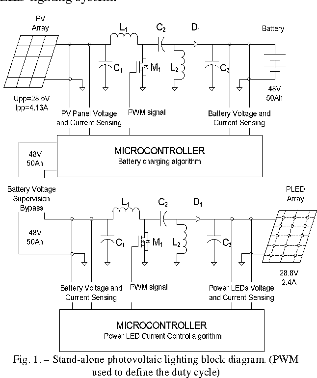 Implementation of a stand-alone photovoltaic lighting system